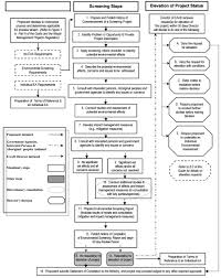 guide to environmental assessment requirements for waste figure 1 is a flowchart providing the details of environmental screening process see description below