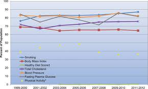 heart disease and stroke statistics u20142016 update circulation