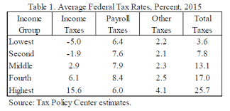 2015 Federal Tax Tables Earned Income Tax Credit Small Benefits Large Costs Downsizing
