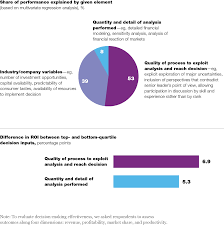 the case for behavioral strategy mckinsey u0026 company