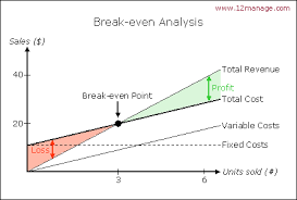 break even analysis chart exol gbabogados co