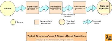 builder pattern in java 8 understanding java 8 streams operations intermediate and terminal