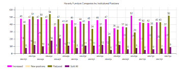furniture companies on may 7 haverty furniture companies inc hvt eps estimated at