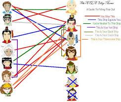 Avatar Memes - avatar ship meme by nhami1865 on deviantart