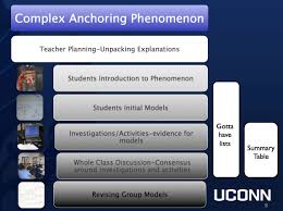 frameworks used for developing units tasks and assessments