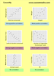 scatter graphs statistics math and worksheets
