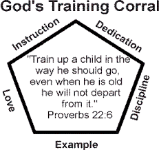 biblical foundations for child training