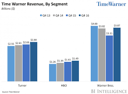 time warner turns to digital and pay tv deals to buck the cord