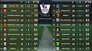 premier league table over the years 2015 16 english premier league table youtube