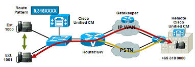 ip design cisco voip networking design ip telephony cisco networking center
