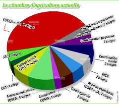 la chambre d agriculture vosges l agriculture vosgienne aux urnes