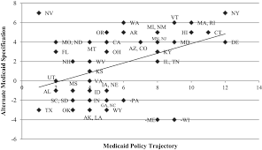 why states expand medicaid party resources and history