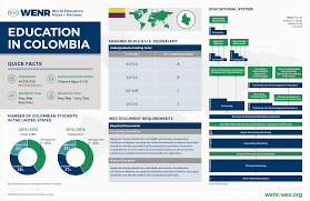 education in colombia wenr