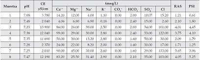 desalación por ósmosis inversa y su aprovechamiento en agricultura