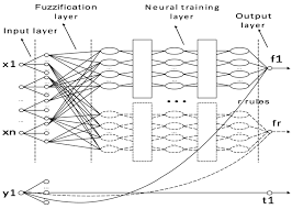 atmosphere free full text neural fuzzy inference system based