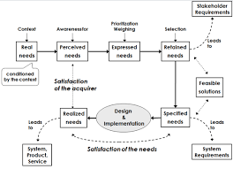 stakeholder needs and requirements sebok