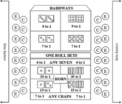 Craps Table Odds Overview Of The Craps Table Layout