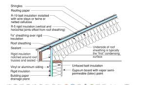 can unvented roof assemblies be insulated with fiberglass sealed un vented attic system using fiberglass batt insulation