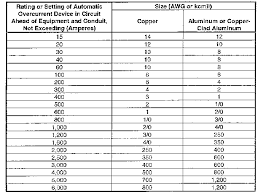 Nec Ampacity Table by New Page 1