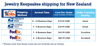 cremation costs new zealand shipping info and rates