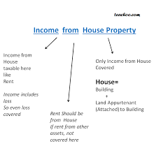 House Meaning by Income From House Property Meaning And Different Steps How To