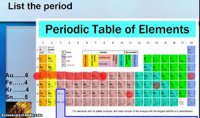 Isotope Periodic Table Periodic Table For Dummies Youtube
