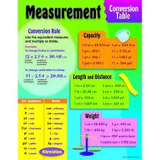 conversion cuisine mesure chart measurement conversion carte mentale maths en cuisine et mesure