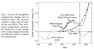 lessons from past climate predictions wallace broecker