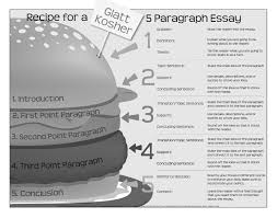 Resume In Paragraph Form Essay Sample Outline Essay Outline Template Examples Of Format And