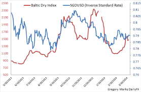 Usd To Sgd Usd Sgd Singapore Dollar Looks To Global Trade Risk For Direction