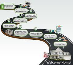 New Home Construction Steps New Home Construction Process J U0026 J General Contractors