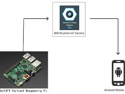 raspberry pi android raspberry pi android phone via ibm bluemix hackster io