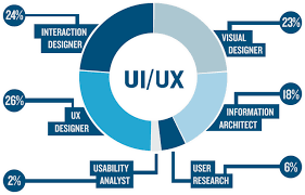 user experience design ui design vs ux design what s the difference danielle weir