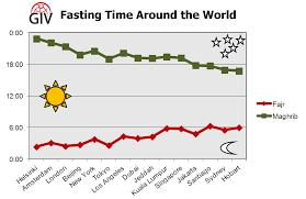 ramadan fasting time around the world giv