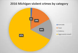 Michigan travel trends images When did crime peak in michigan a look at trends since 1960 jpg