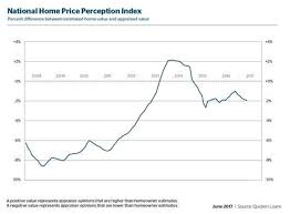 Home Appraisal Value Estimate by Gap Widens Between Appraised Value And Homeowner Estimate 2017
