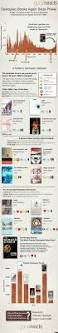 62 best infographics for libraries images on pinterest library