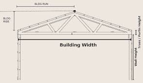 Barn Roof by Roof Pitch Interactive Tools Roof Pitch Calculator