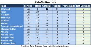the only complete keto diet food list you u0027ll ever need for foods