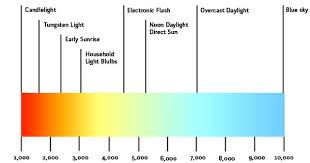 light bulb color spectrum color temperature lighting design lab