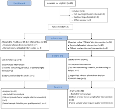 multivariate modelling of faecal bacterial profiles of patients