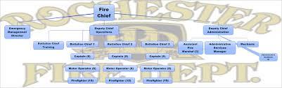 Rochester Mn Map Organizational Chart Rochester Mn