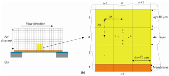micromachines free full text modeling of the response time of