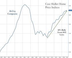 home prices continue to surge sparking fears of bubble 2 0 zero