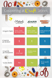joanns coupon app the best way to use coupons at craft stores the krazy coupon