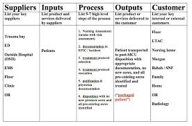 Use A Sipoc Diagram For Your Next Quality Project David Kashmer Md Sipoc Template