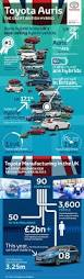case study toyota hybrid synergy drive 23 best our work infographics images on pinterest infographics