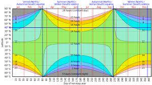 Sunrise Sunset Tables Sunrise Equation Wikipedia