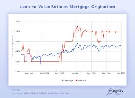 how to refinance your mortgage to lower payments consolidate debt
