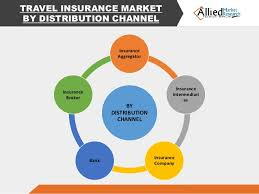 travel insurance companies images Travel insurance industry share forecast 2014 2022 jpg